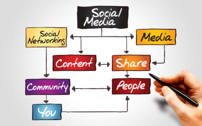 Framework To Develop Your Social Media Strategy